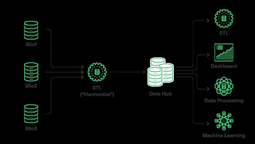 Data Hub Scheme