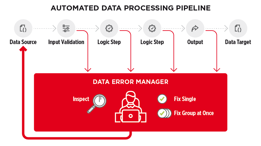 Automated data processing pipeline - figure 2