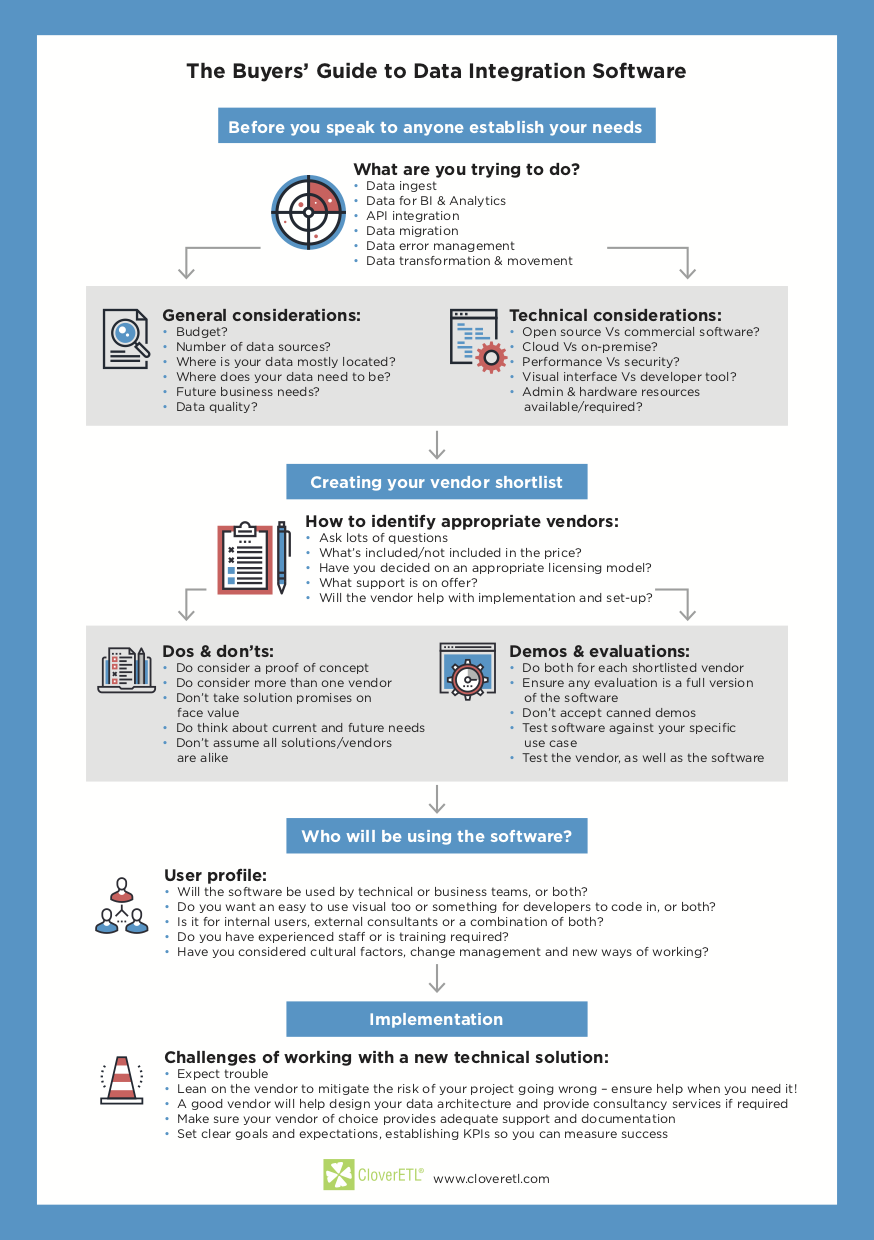 How to choose the best data integration software - infographic