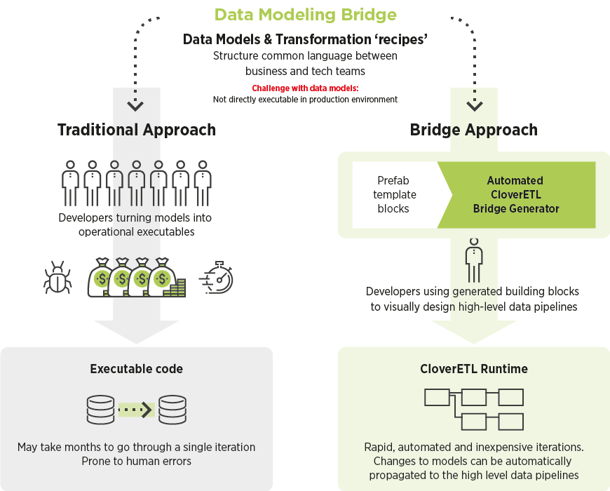 Data Modeling Bridge diagram