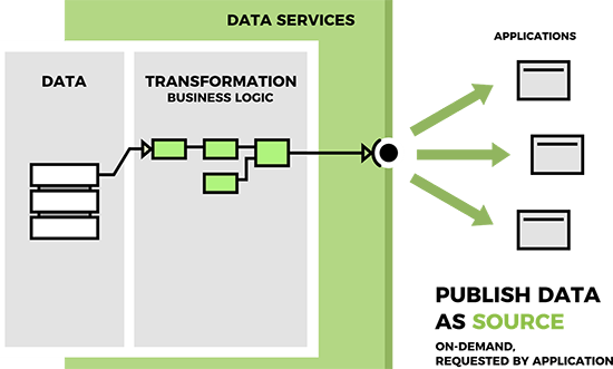 Publish data as a source - on-demand, as requested by an application