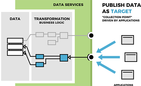 Publish data as a target - a 'collection point' driven by applications