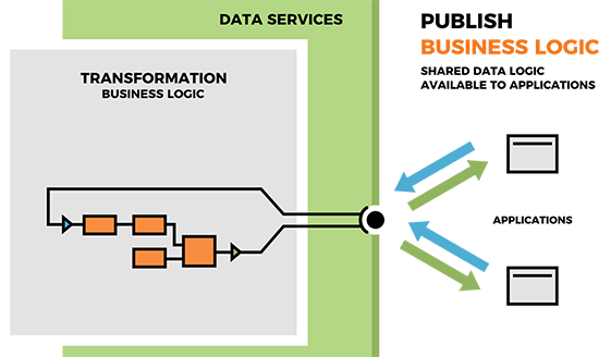 Publish shared data logic, making it available to applications