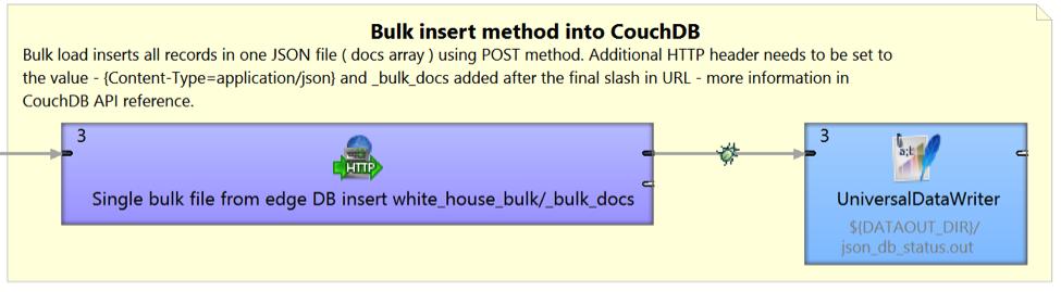 BulkInsertCloverETL - Manage CouchDB