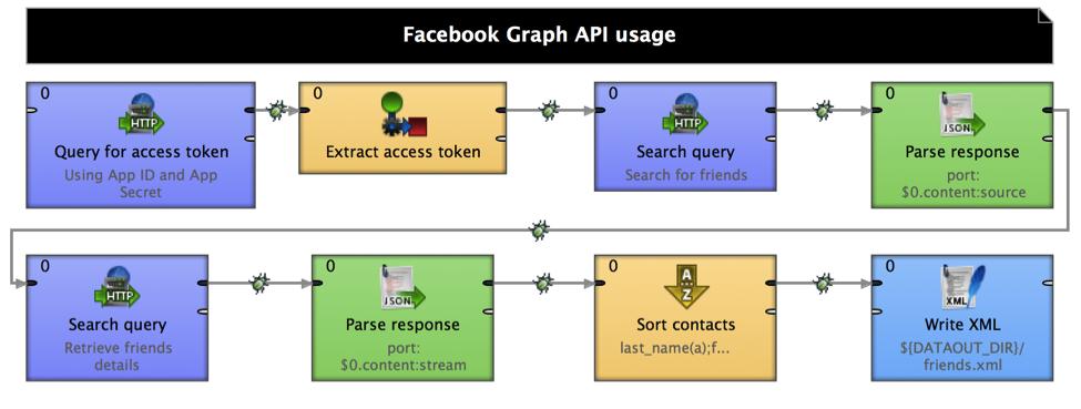 Facebook Graph API and CloverETL data integration
