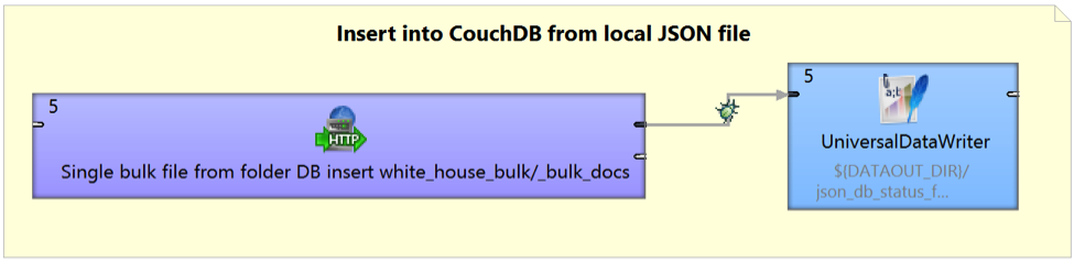 InsertlocaljsonCloverETL - Manage CouchDB