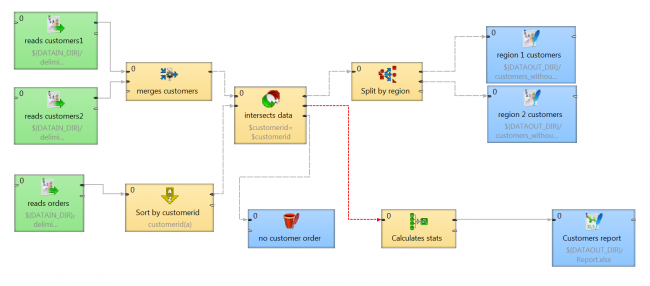 Data integration and ETL jobs are much easier thanks to new CloverETL feature - metadata propagation.
