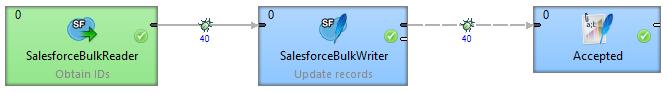 Salesforce connector