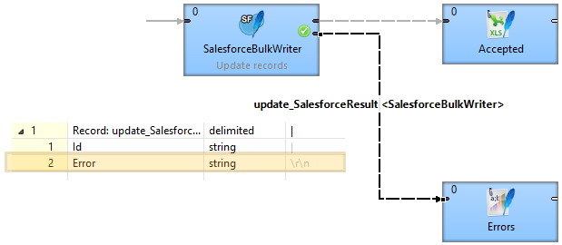 Salesforce connector
