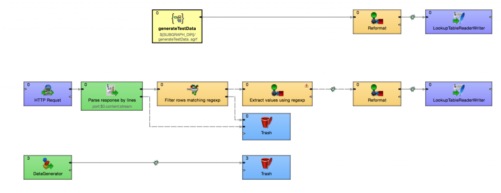 Wrapped subgraph - part 1 - Simplify data integration