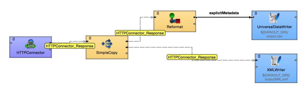 Understanding metadata propagation for fast data integration jobs in CloverETL. Example 3.