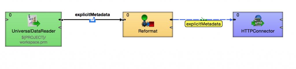 Understanding metadata propagation for fast data integration jobs in CloverETL.