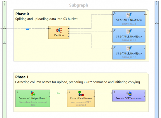 Subgraph for uploading data to Redshift with CloverETL.