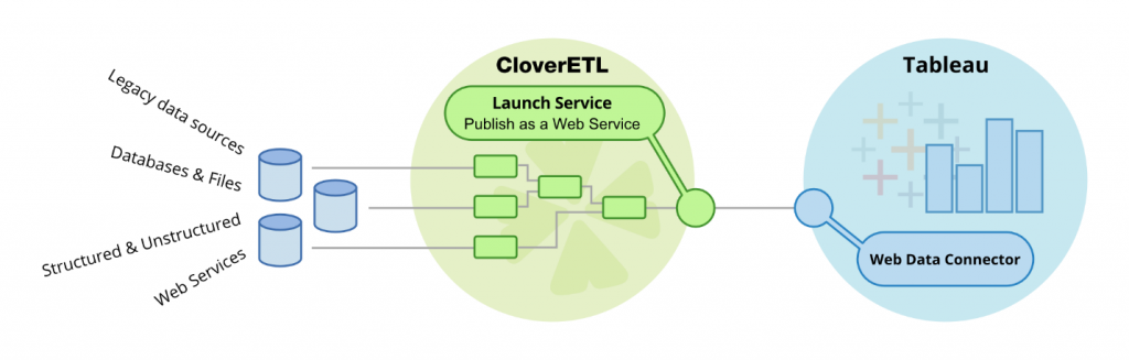 Tableau Web Data Connector and CloverETL