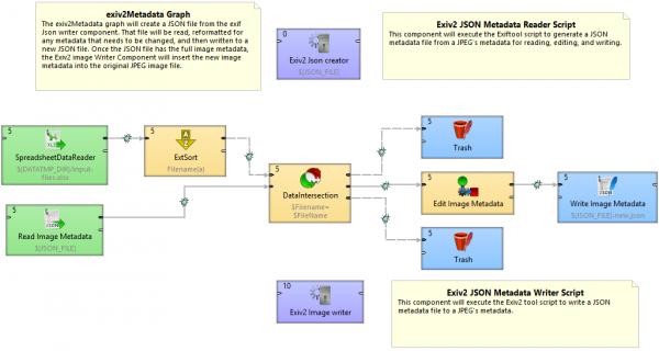 Graph used for Image metadata manipulation