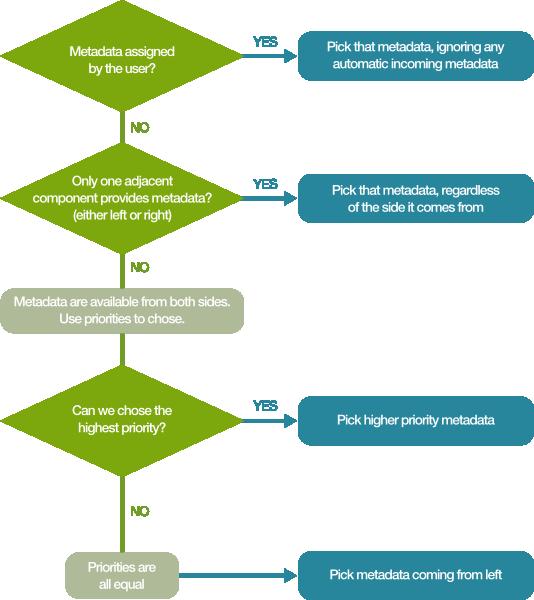 Understanding metadata propagation for fast data integration jobs in CloverETL.  Flowchart.
