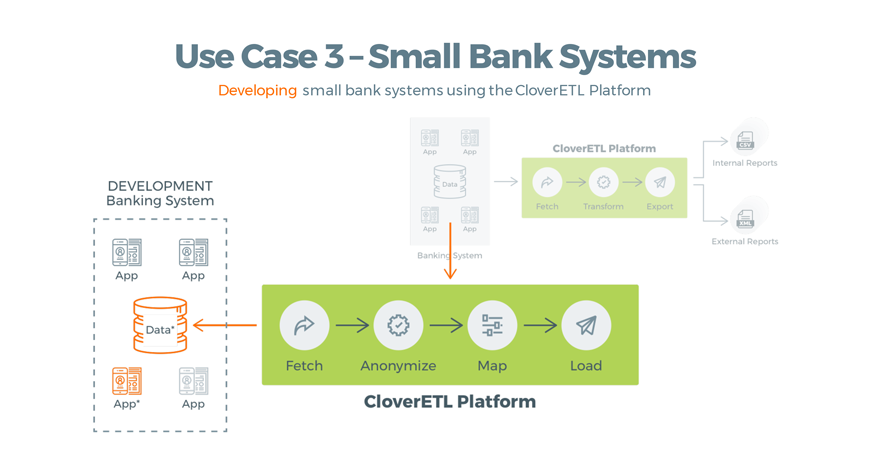 Developing architecture with CloverETL